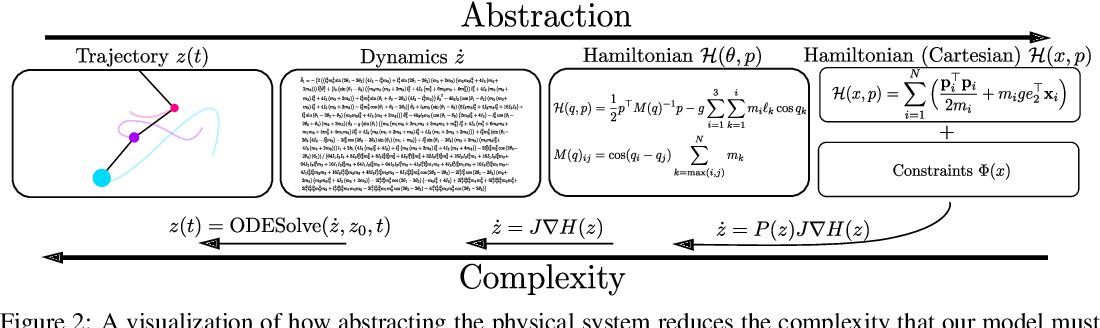 Figure 2 for Simplifying Hamiltonian and Lagrangian Neural Networks via Explicit Constraints