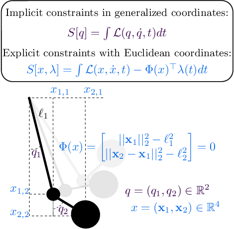 Figure 3 for Simplifying Hamiltonian and Lagrangian Neural Networks via Explicit Constraints