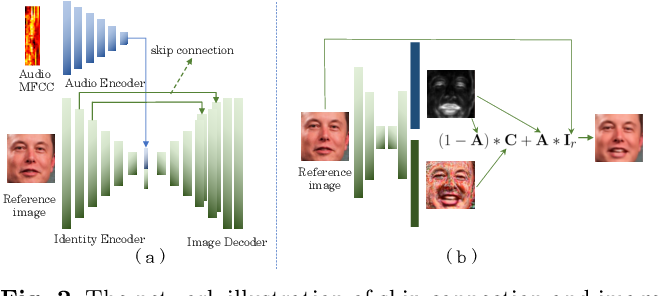 Figure 3 for What comprises a good talking-head video generation?: A Survey and Benchmark