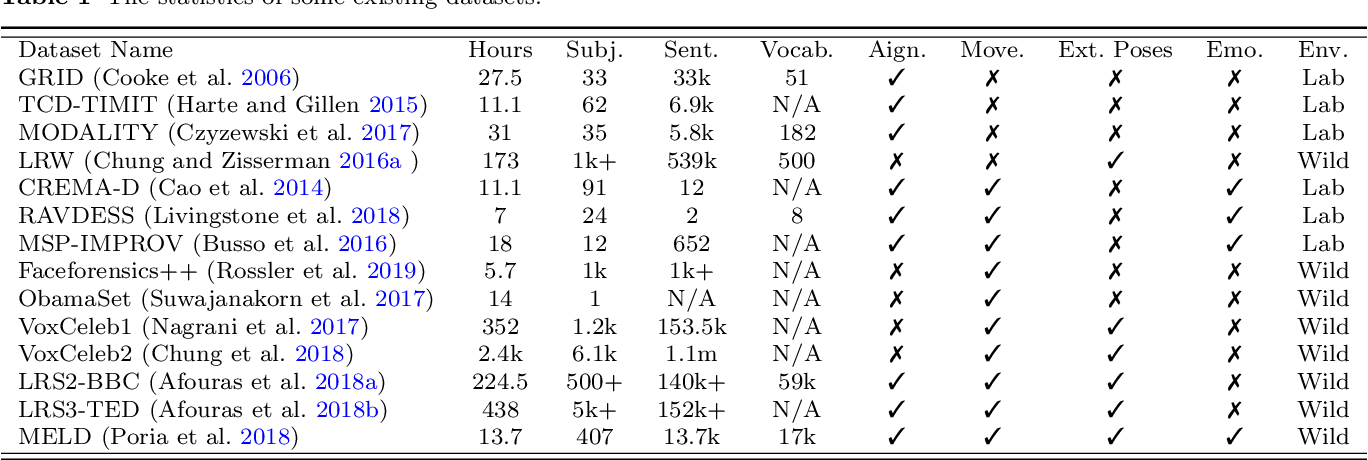 Figure 2 for What comprises a good talking-head video generation?: A Survey and Benchmark