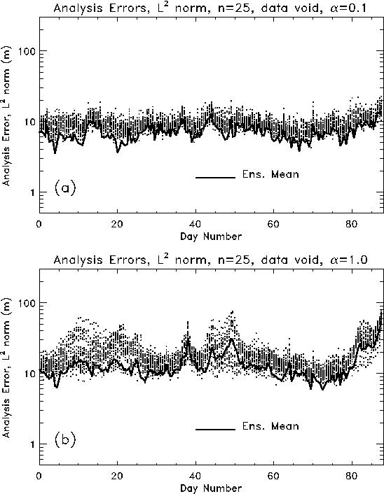 Figure 3 from A Hybrid Ensemble Kalman Filter-3D Variational