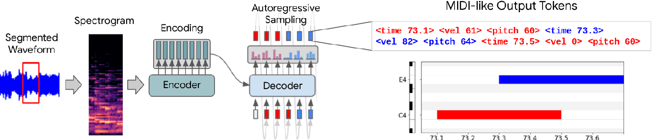 Figure 1 for Sequence-to-Sequence Piano Transcription with Transformers