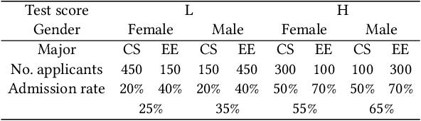 Figure 1 for Achieving non-discrimination in data release