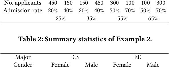 Figure 3 for Achieving non-discrimination in data release