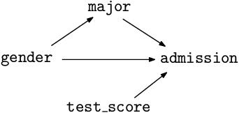 Figure 2 for Achieving non-discrimination in data release