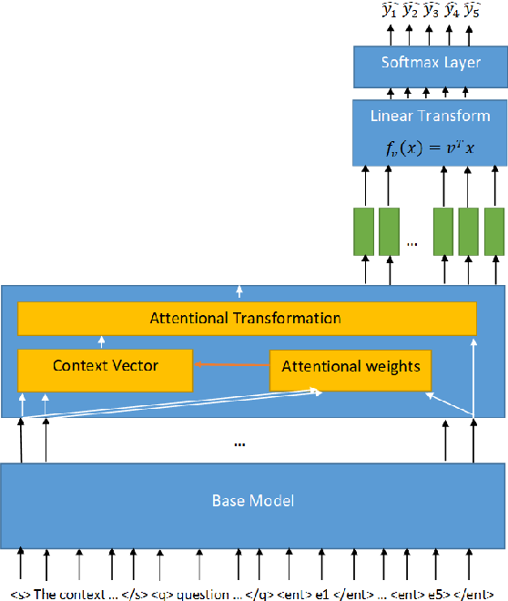 Figure 1 for NLP-IIS@UT at SemEval-2021 Task 4: Machine Reading Comprehension using the Long Document Transformer