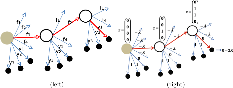 Figure 1 for Datum-Wise Classification: A Sequential Approach to Sparsity