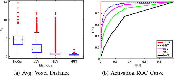 Figure 4 for Multimodal MRI Neuroimaging with Motion Compensation Based on Particle Filtering