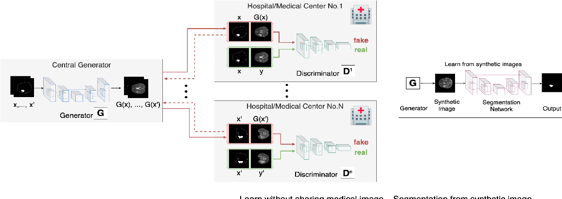 Figure 2 for Synthetic Learning: Learn From Distributed Asynchronized Discriminator GAN Without Sharing Medical Image Data