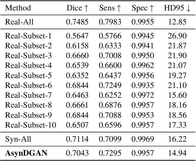 Figure 4 for Synthetic Learning: Learn From Distributed Asynchronized Discriminator GAN Without Sharing Medical Image Data
