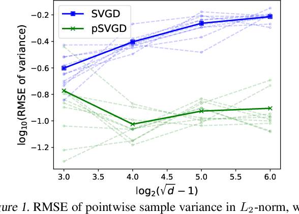 Figure 1 for Projected Stein Variational Gradient Descent