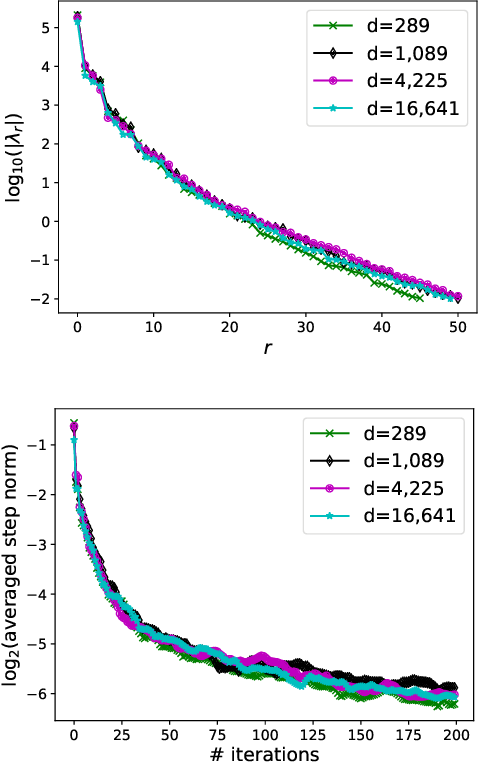 Figure 2 for Projected Stein Variational Gradient Descent