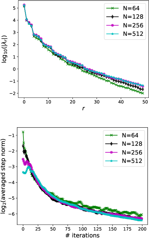 Figure 3 for Projected Stein Variational Gradient Descent