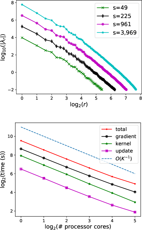Figure 4 for Projected Stein Variational Gradient Descent
