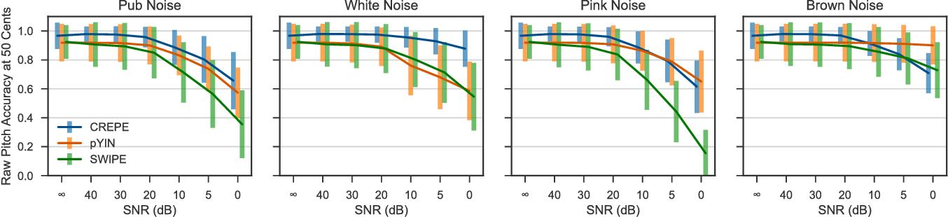 Figure 4 for CREPE: A Convolutional Representation for Pitch Estimation