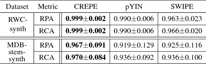 Figure 2 for CREPE: A Convolutional Representation for Pitch Estimation