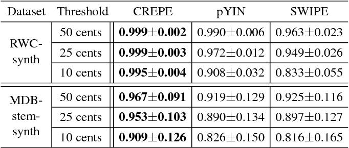Figure 3 for CREPE: A Convolutional Representation for Pitch Estimation