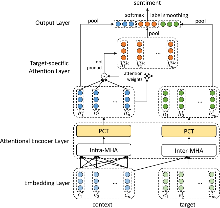 Figure 1 for Attentional Encoder Network for Targeted Sentiment Classification
