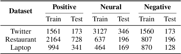 Figure 2 for Attentional Encoder Network for Targeted Sentiment Classification