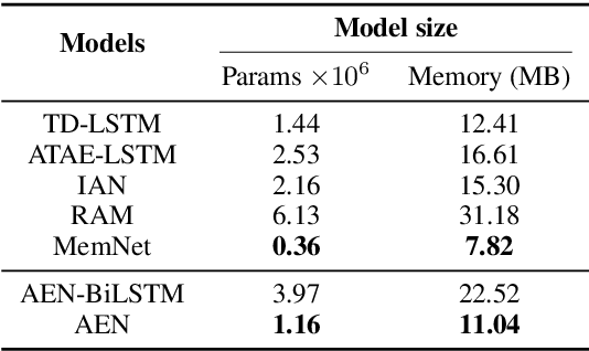 Figure 4 for Attentional Encoder Network for Targeted Sentiment Classification