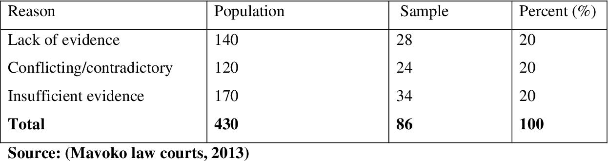PDF] Factors Influencing Dismissal Of Criminal Cases In Kenyan