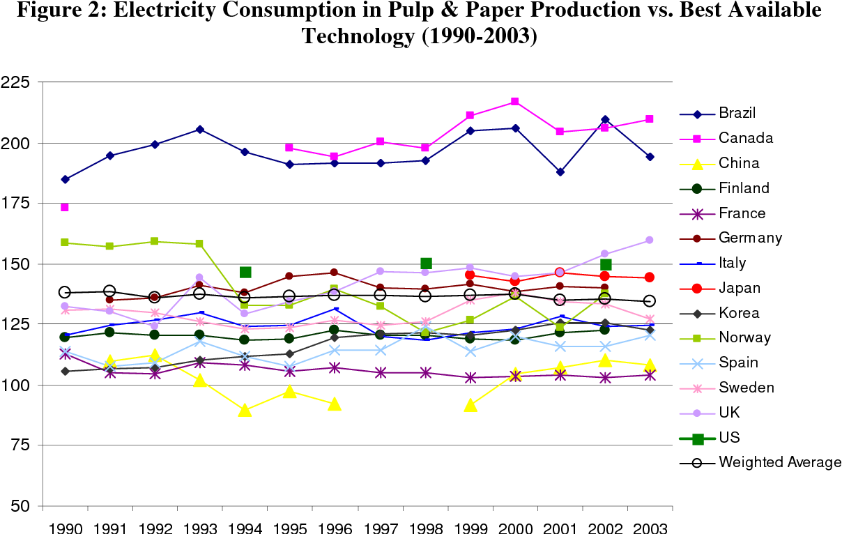 PDF] Energy Use, Technologies and CO 2 Emissions in the the