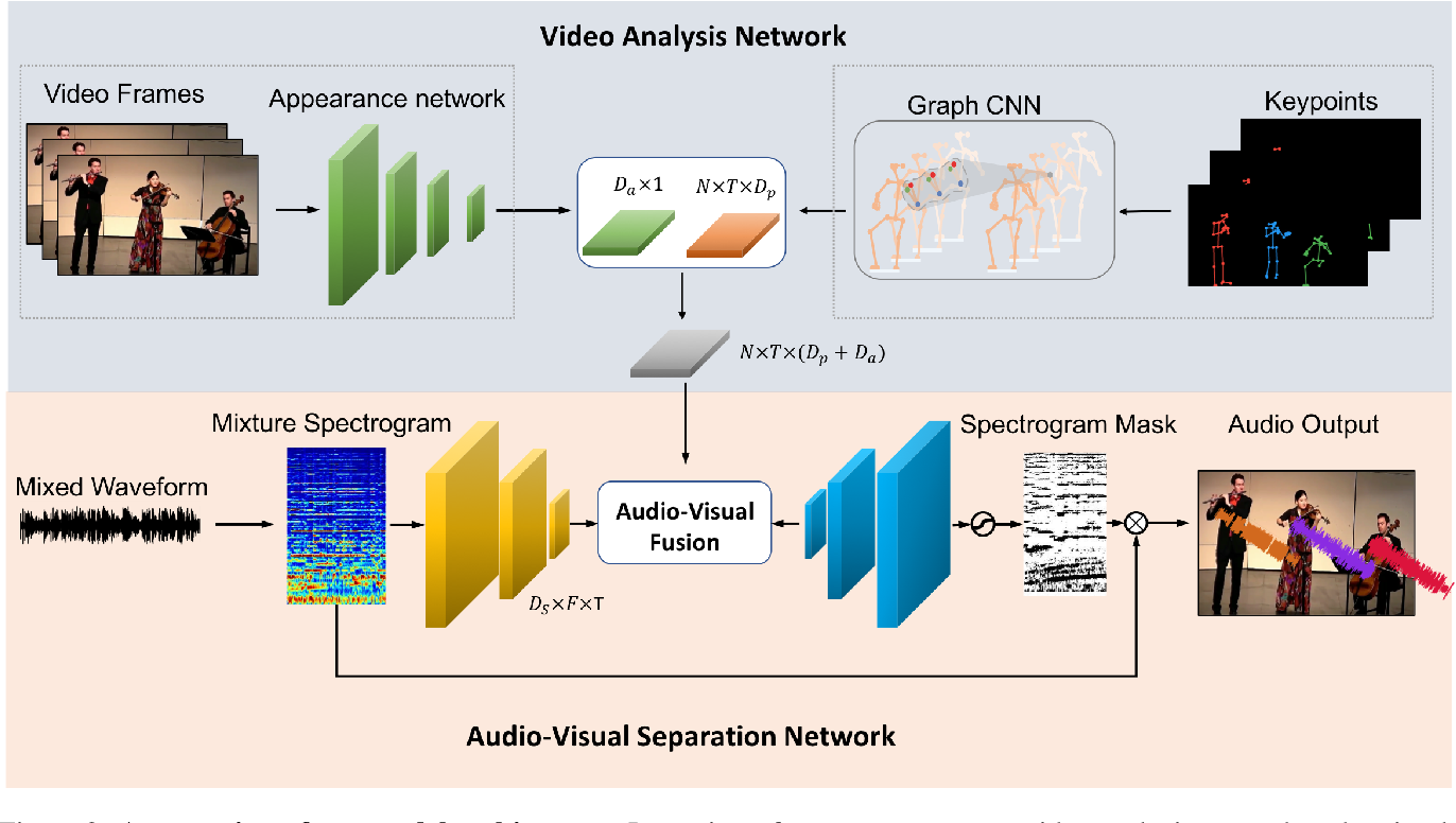 Figure 2 for Music Gesture for Visual Sound Separation