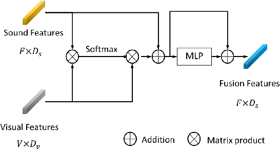 Figure 4 for Music Gesture for Visual Sound Separation