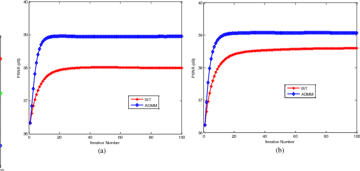 Figure 2 for A Comparative Study for the Weighted Nuclear Norm Minimization and Nuclear Norm Minimization