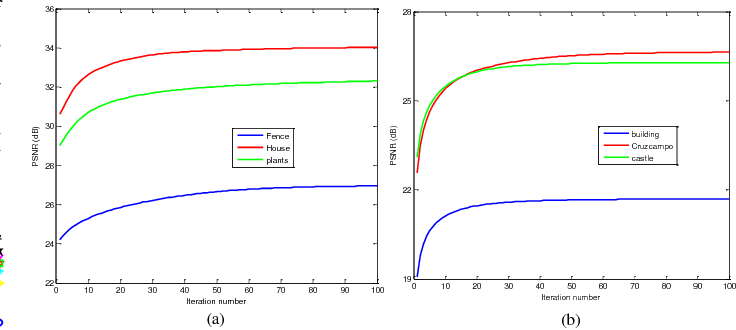 Figure 3 for A Comparative Study for the Weighted Nuclear Norm Minimization and Nuclear Norm Minimization