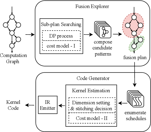 Figure 1 for FusionStitching: Boosting Memory Intensive Computations for Deep Learning Workloads