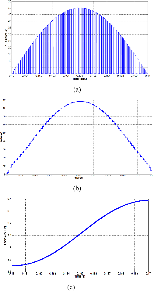 Fig. 2. IGBT loss and current waveforms f