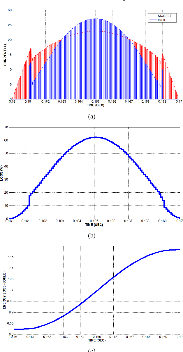 Fig. 3. (a) IGBT and SiC MOSFET in pa loss and (c) Energy loss waveforms for 10 m