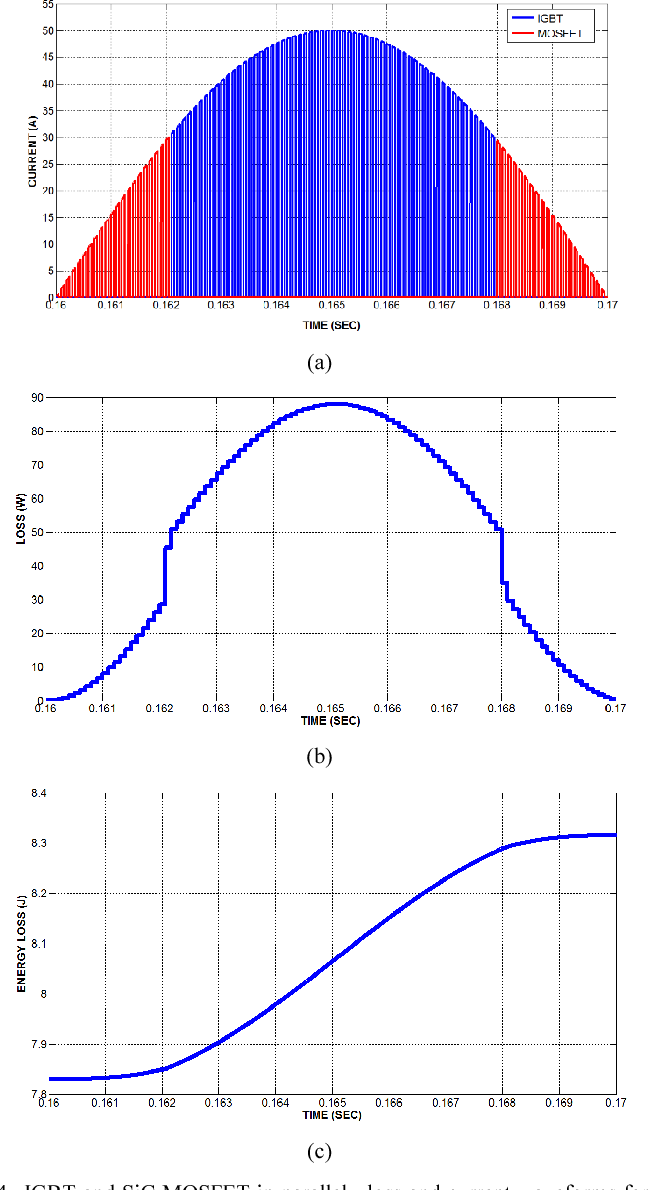 Fig. 4. IGBT and SiC MOSFET in parallel, loss and cu 10 ms period, MOSFET is activated below the threshol activated after threshold (a) Current sharing, (b) Power loss