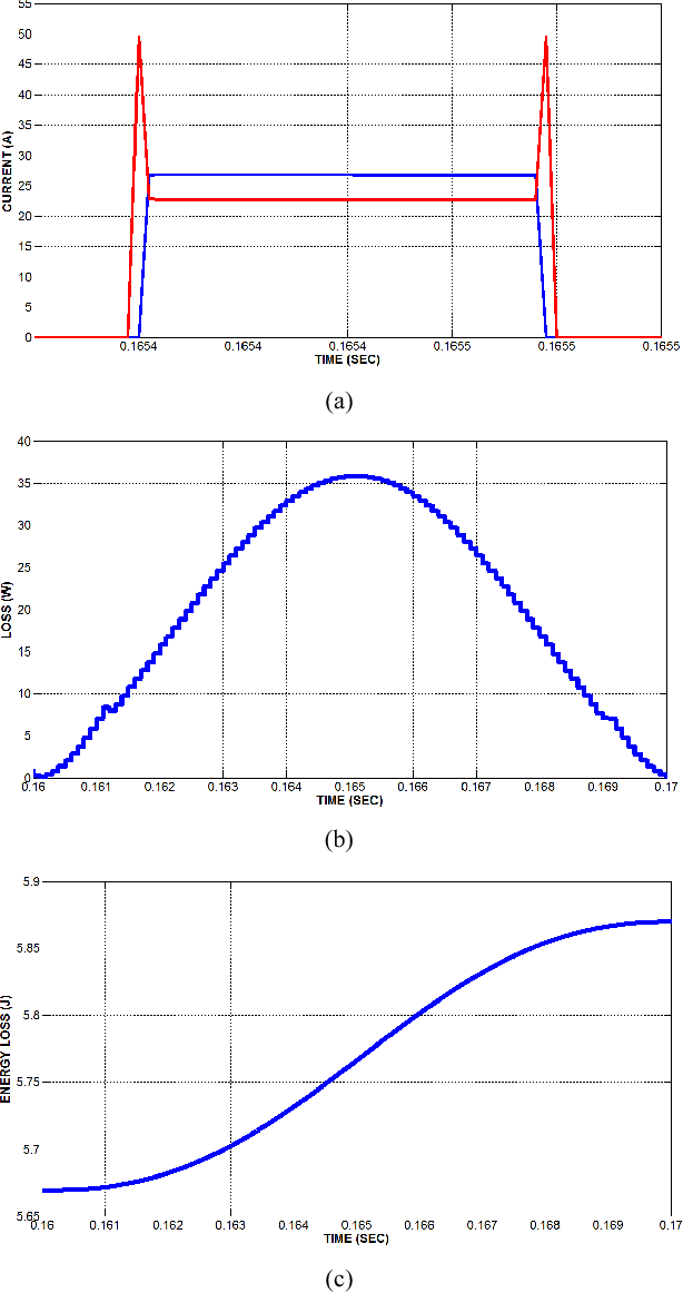 Fig. 5. (a)MOSFET is turned on and turned and (c) Energy loss