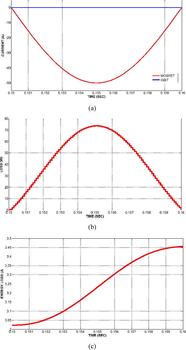 Fig. 6. (a) Reverse current sharing between IGBT a diodes, (b) Power loss and (c) Energy loss