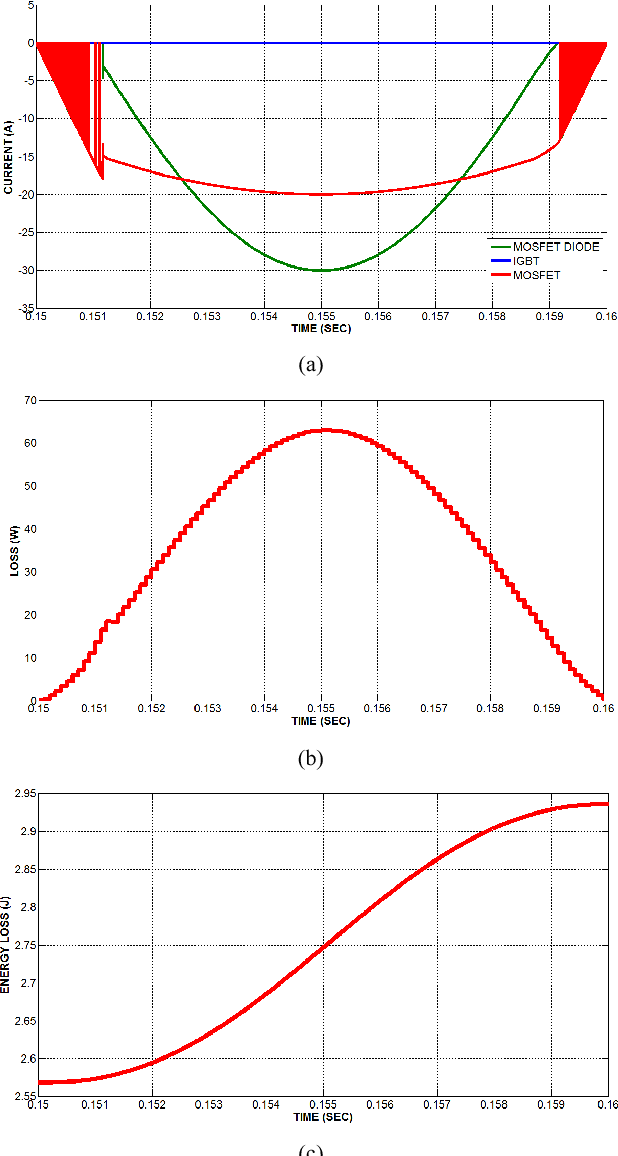 Fig. 7. (a) Reverse current sharing between and SR, (b) Power loss and (c) Energy loss d