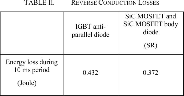 TABLE II. REVERSE CONDUCTION LOSSES