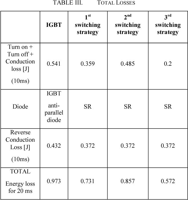 TABLE III. TOTAL LOSSES