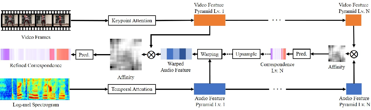 Figure 2 for AlignNet: A Unifying Approach to Audio-Visual Alignment