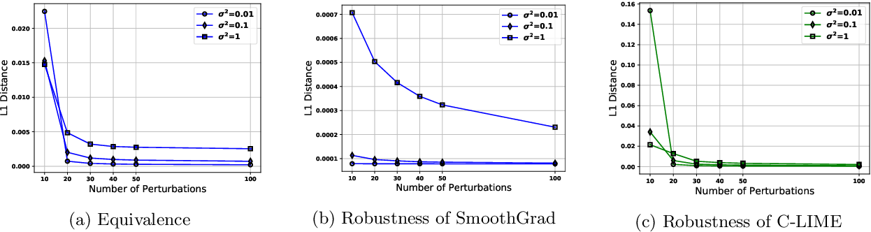 Figure 4 for Towards the Unification and Robustness of Perturbation and Gradient Based Explanations