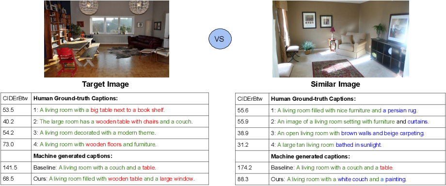 Figure 1 for Compare and Reweight: Distinctive Image Captioning Using Similar Images Sets