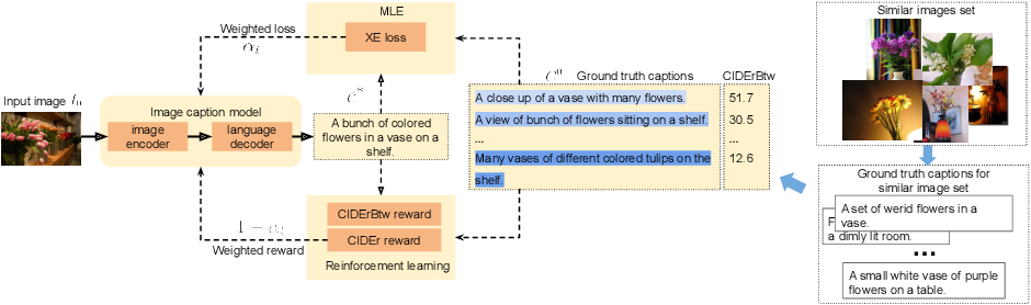 Figure 3 for Compare and Reweight: Distinctive Image Captioning Using Similar Images Sets
