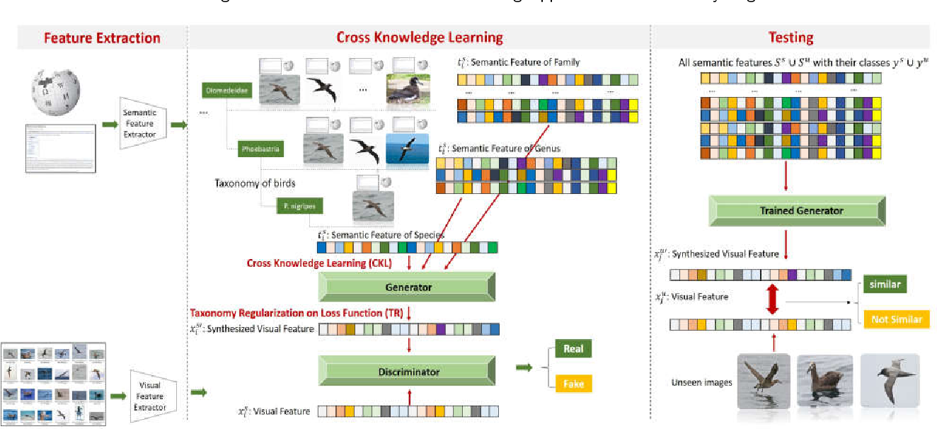 Figure 3 for Cross Knowledge-based Generative Zero-Shot Learning Approach with Taxonomy Regularization