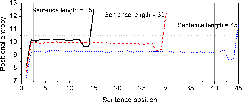 Figure 1 for The distribution of information content in English sentences