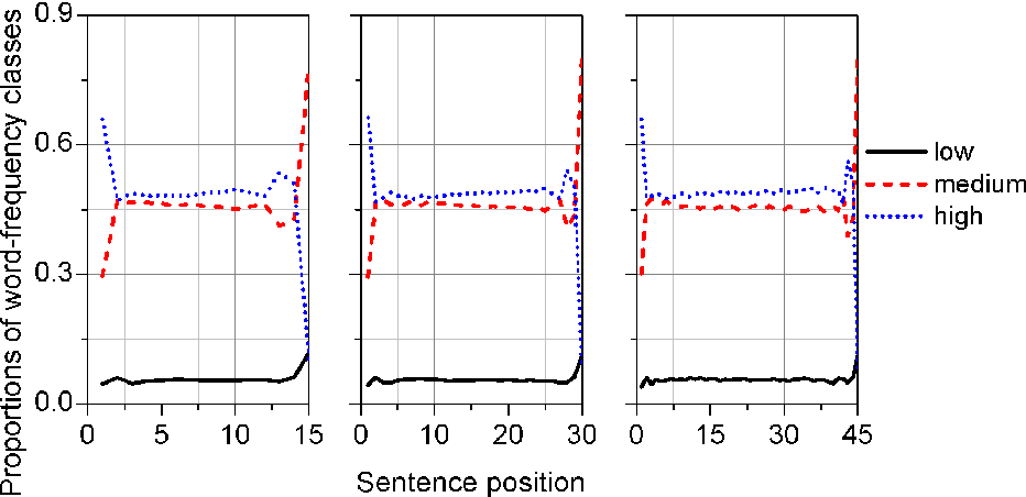 Figure 3 for The distribution of information content in English sentences