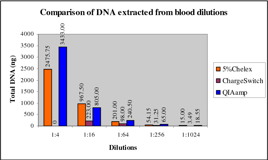 Figure 1 Amounts of of human blood DNA extracted by Chelex® 100, ChargeSwitch® Forensic DNA Purification Kit and QIAamp® DNA Mini Kit. 200 uL each of blood dilutions (1:4 to 1:1024) was extracted as described in the Methods.