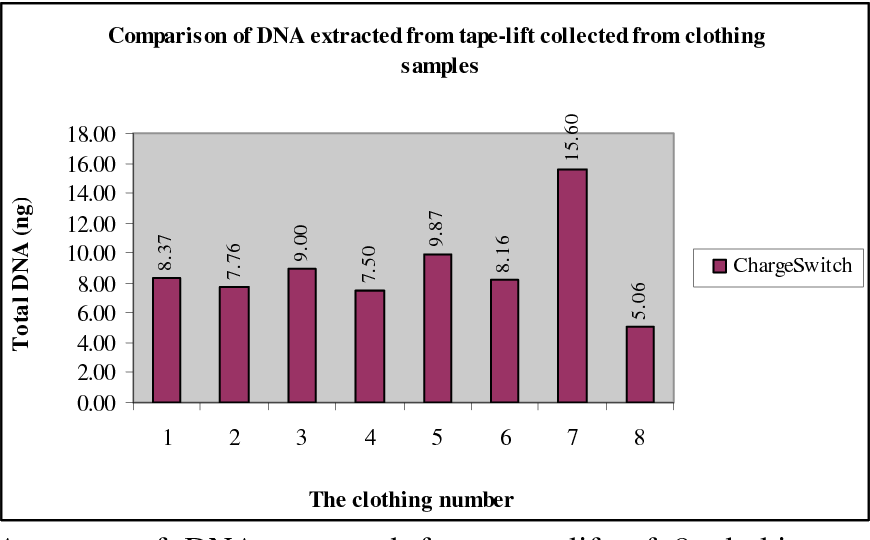 Figure 3 Amounts of DNA extracted from tape-lift of 8 clothing samples after extraction by ChargeSwitch® and quantified by Real-Time PCR. The clothing numbers correspond to the volunteer numbers indicated in Figure 2