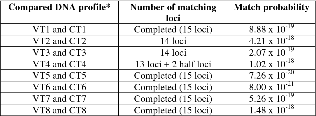Table 2 Match probabilities of DNA profiles between skin epithelial cells of volunteers (VT) and clothing samples (CT)