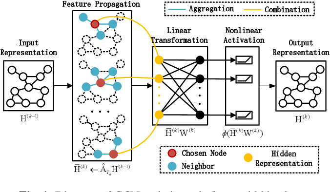Figure 1 for Graph Neural Network for Large-Scale Network Localization